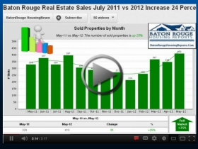 Baton Rouge Housing Monthly Market Videos