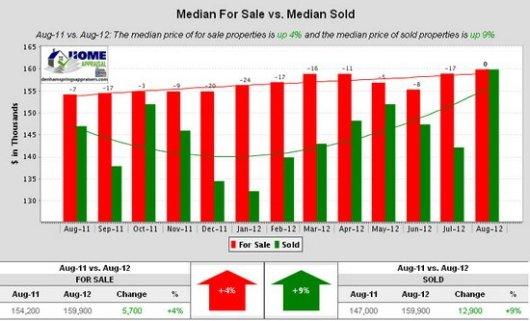 Denham Springs La Median For Sale vs