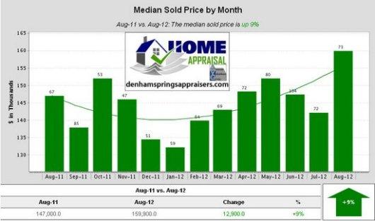 Denham Springs La Median Sold Price by Month