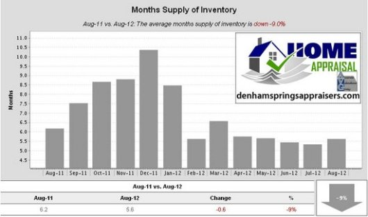 Denham Springs La Months Supply of Inventory