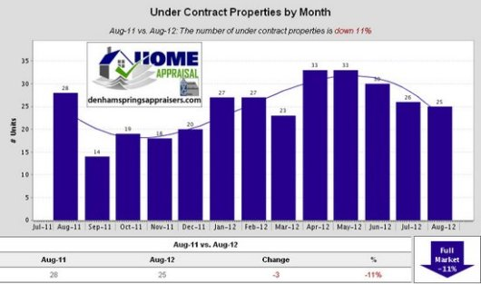 Denham Springs Watson Walker New Homes August 2012 Under Contract Properties by Month