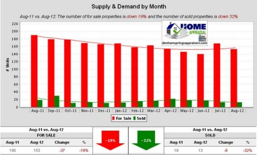 Walker La Home Sales Trends August 2012 Supply & Demand by Month