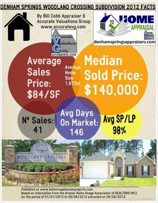 Woodland Crossing Subdivision Denham Springs LA 70726 Home Sales 2012