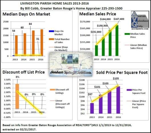 Livingston Parish Home Sales 2013 to 2016