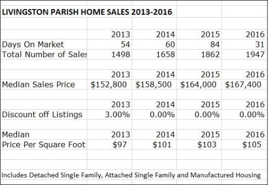 Livingston Parish House Sales 2013 to 2016
