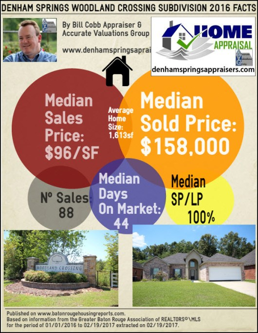 woodland-crossing-denham-springs-home-sales-2016
