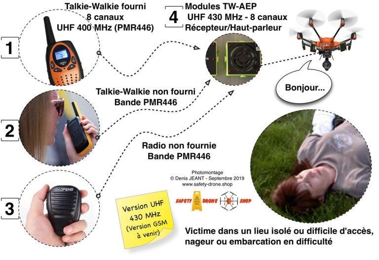Principe d'utilisation du système TW-AEP embarqué pour drone