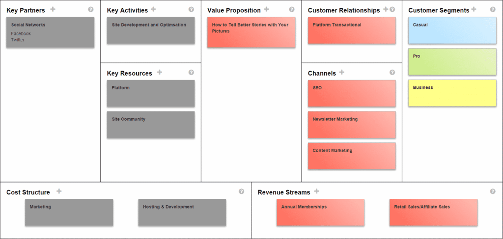 Business Model Canvas - Photography Site