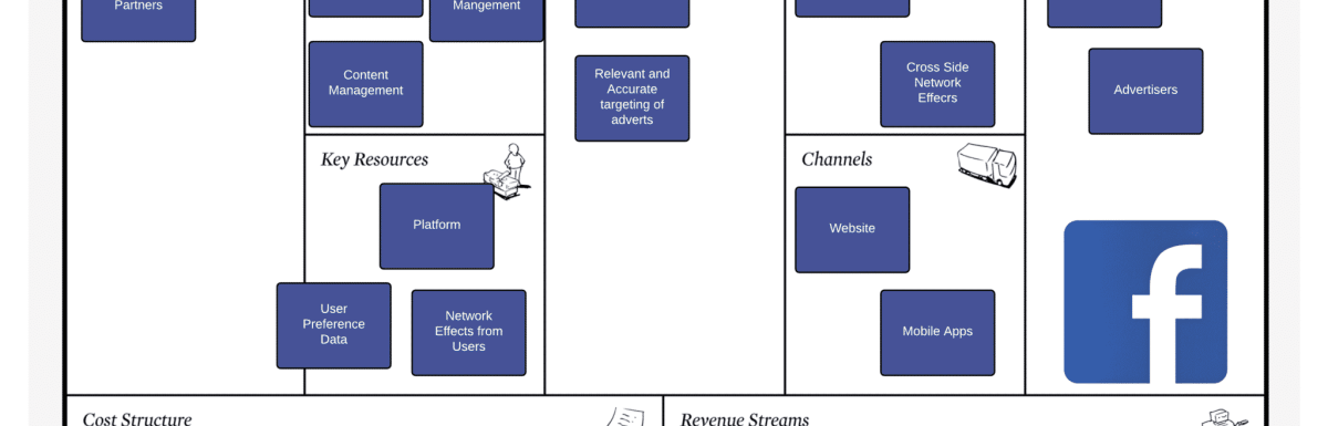 What is the Facebook Business Model?