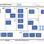 IBM Business Model Canvas