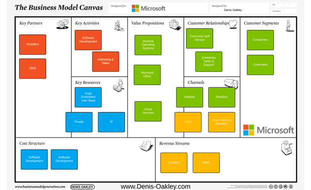 Microsoft Business Model Canvas