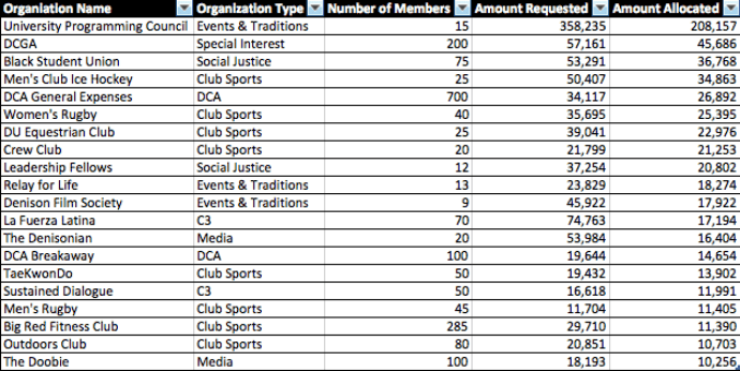 This table shows the 20 organizations that received the most funding from student activity fees. These 20 organizations received $388,938 of the $846,000 in student activities fees for the 2015-2016 school year.