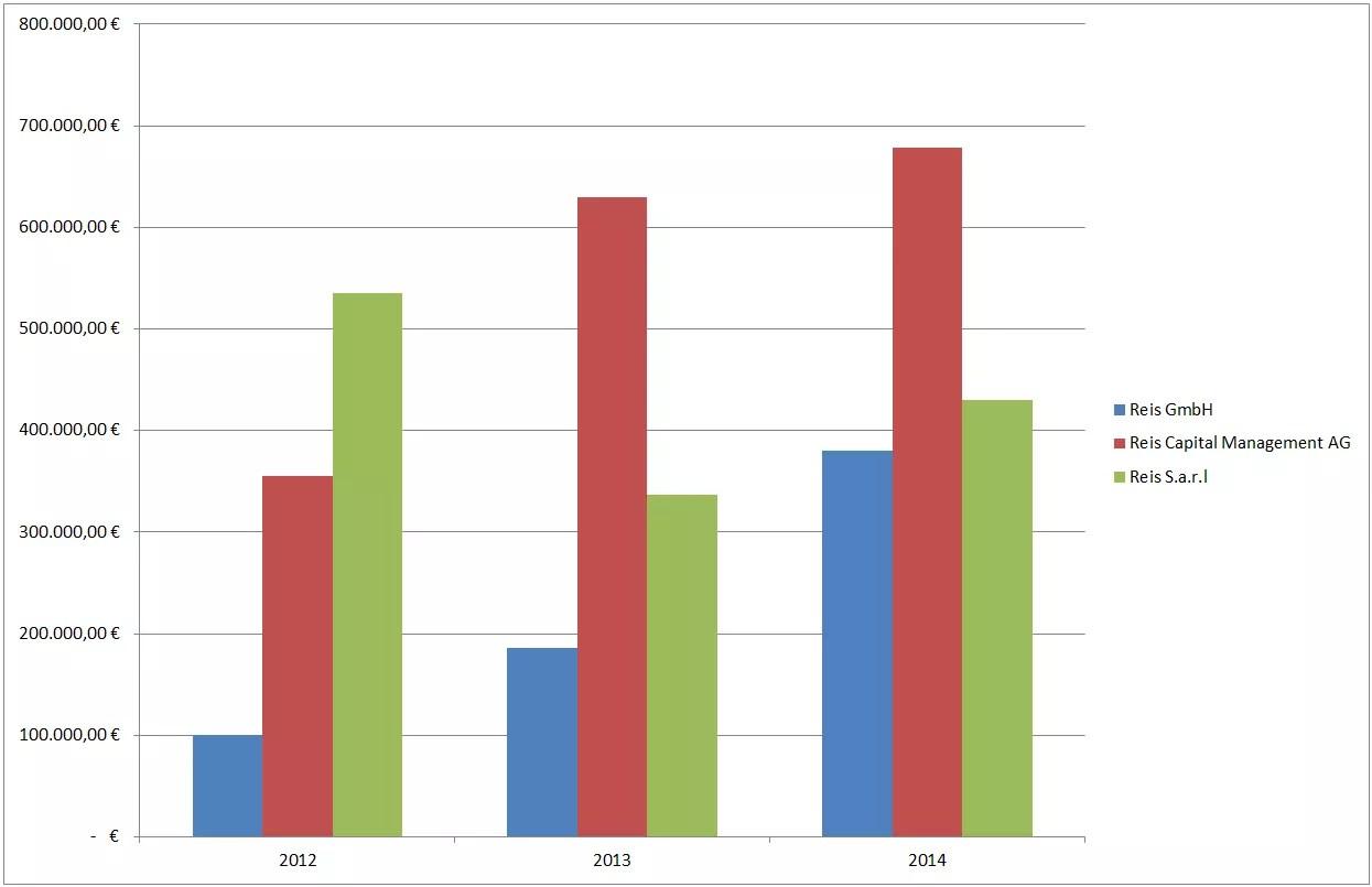 Excel Vba Prufung Tabellen Oder Diagrammblatt