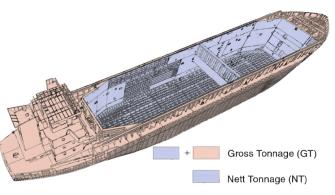 Denizcilikte Tonaj Birimleri