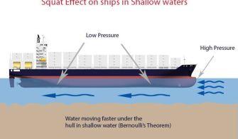 Gemilerde Squat Etkisi ve Sonuçları