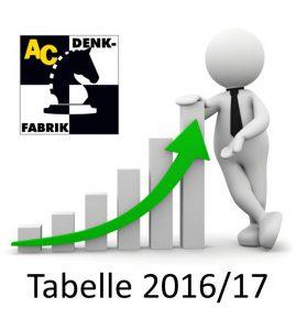 denk_Logo_Bundesligatabelle_Godesberg
