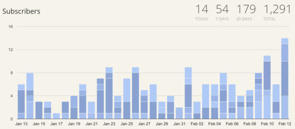 ConvertKit Subscribers Feb 12 2016