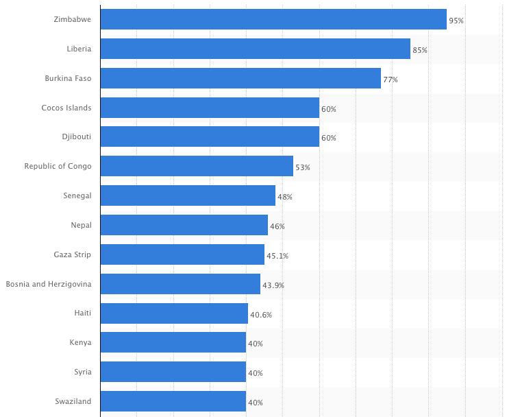 highest-unemployement-in-the-world