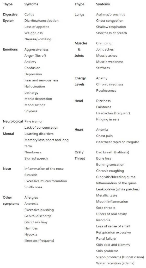 Symptoms and Diseases