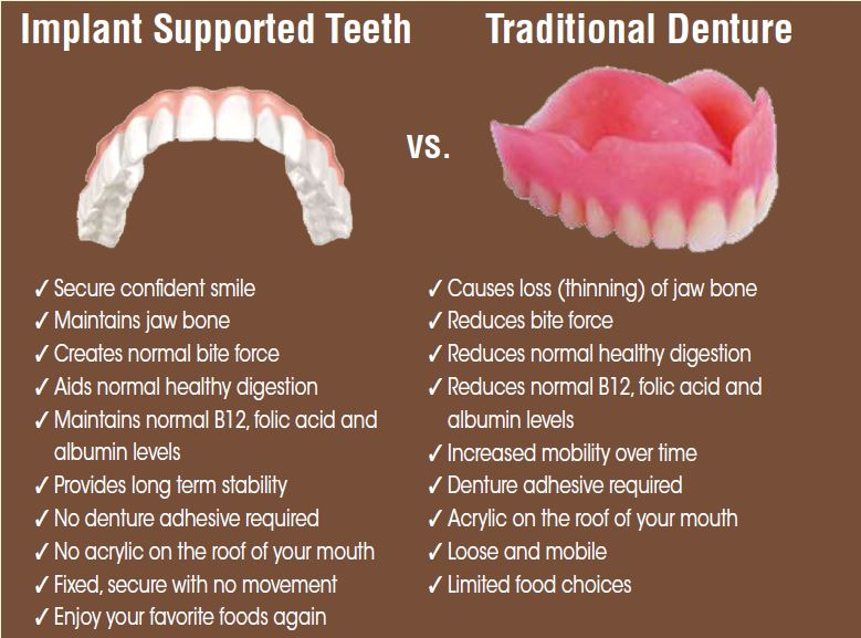 Need Dental Insurance