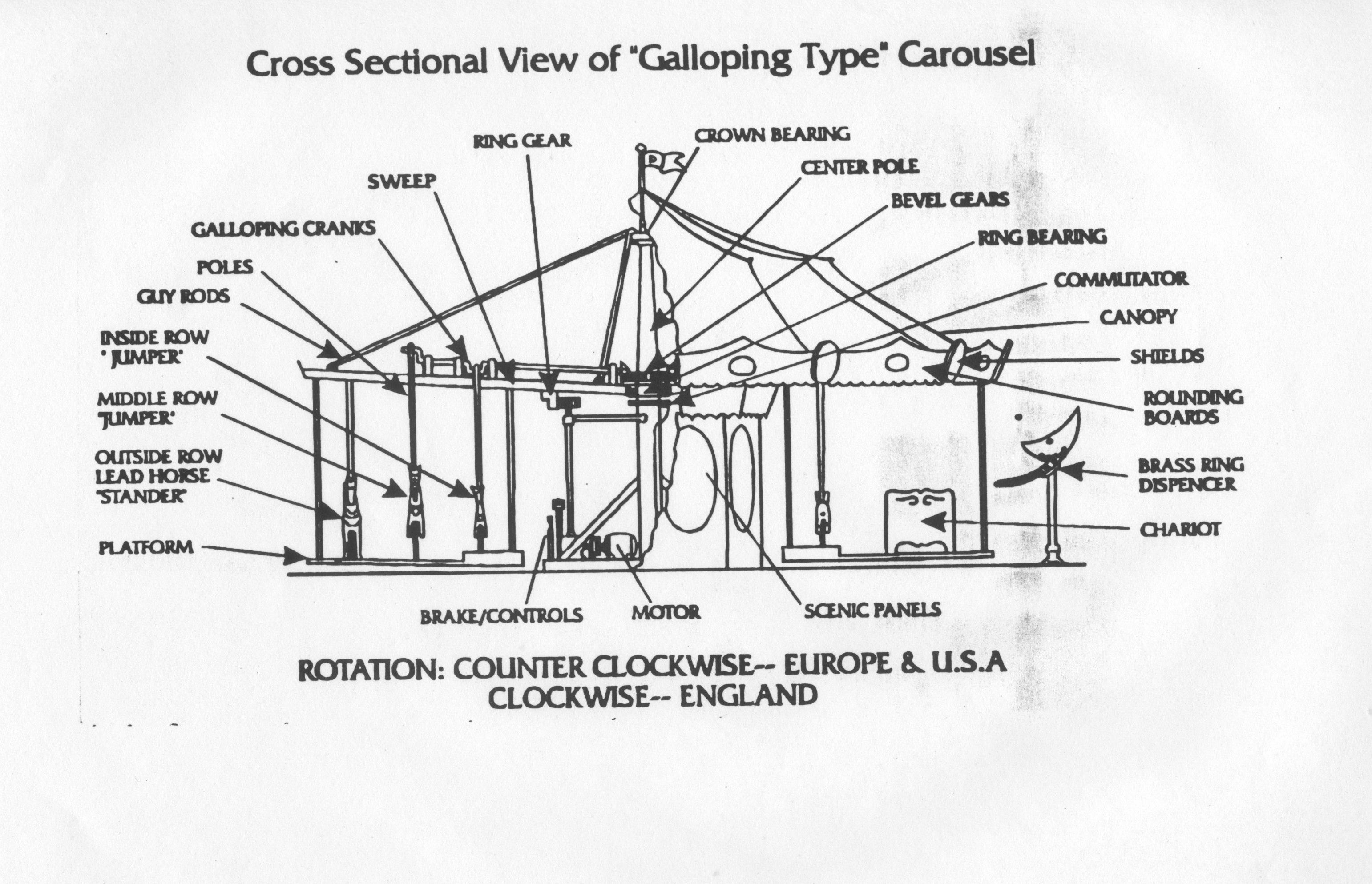 Dentzel Carousel Company Info Operationrules