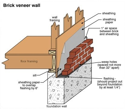 Brick veneer revolution denver custom veneer brick mason for What is brick veneer house