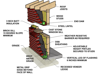 brick veneer diagram shows the essential components of a Denver installation