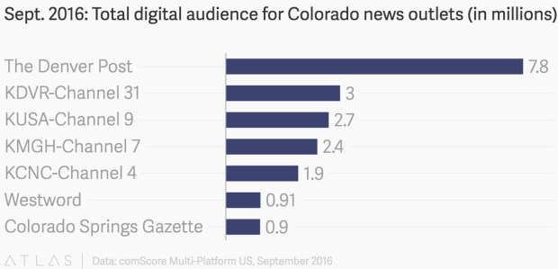 A chart showing the total digital audience of top news outlets in Colorado.