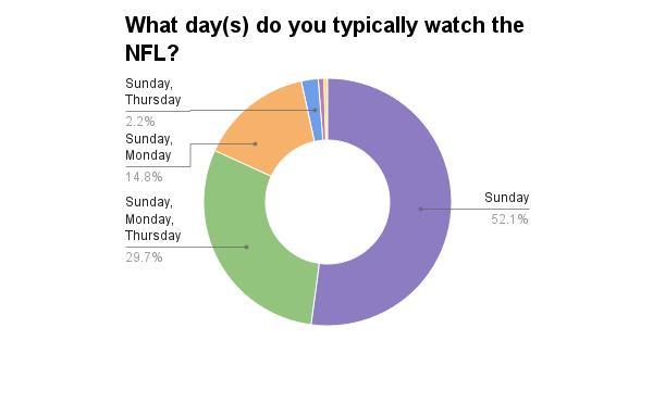 nfl-what-days-do-you-watch