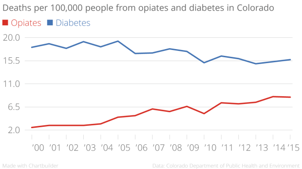 Deaths_per_100,000_people_from_opiates_and_diabetes_in_Colorado_Opiates_Diabetes_chartbuilder