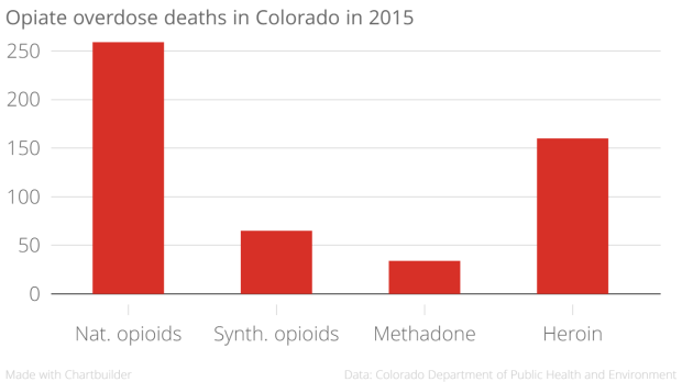 Opiate_overdose_deaths_in_Colorado_in_2015_Deaths_chartbuilder