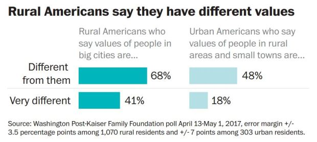 Rural-urban divide.