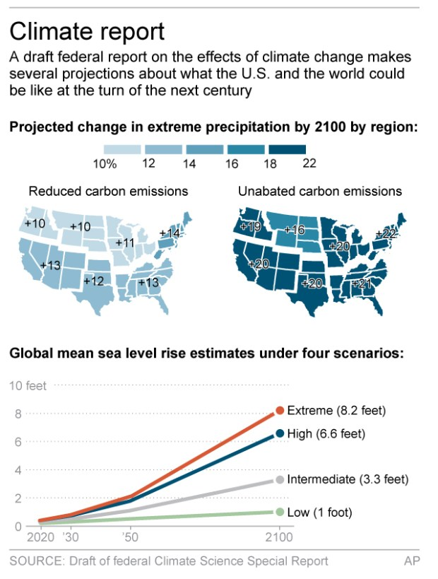 Graphic shows projections for extreme precipitation in the U.S. and global sea level rise by 2100.