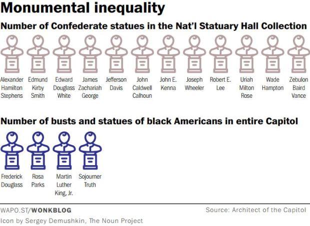 monumental inequality