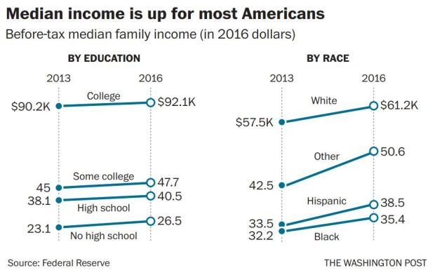 Median income is up for most Americans