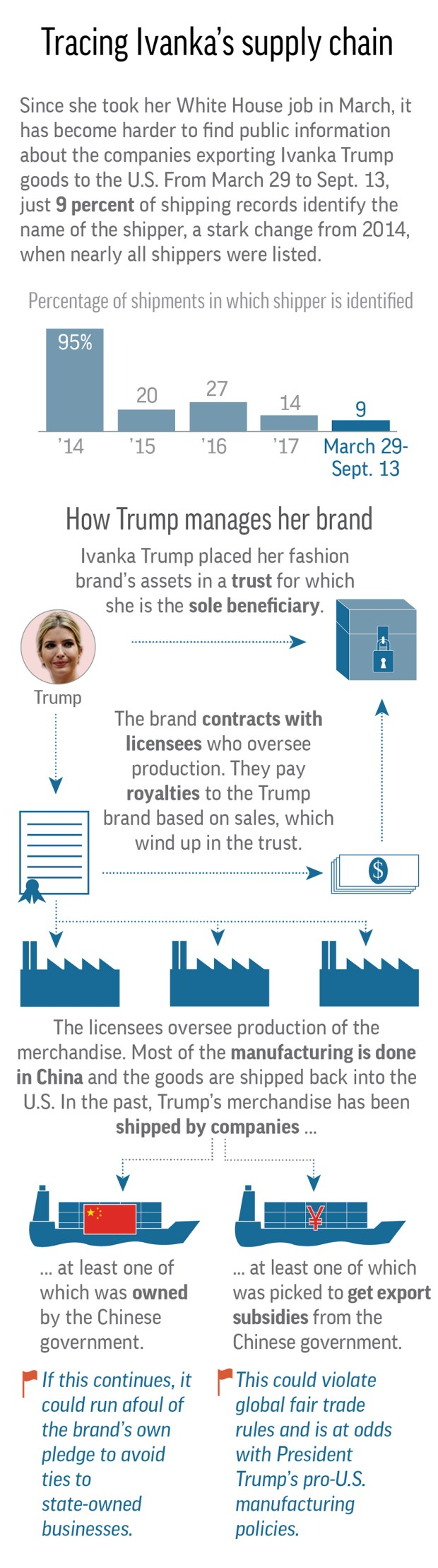 Graphic shows details of Ivanka Trump's brand arrangements with overseas manufacturers.