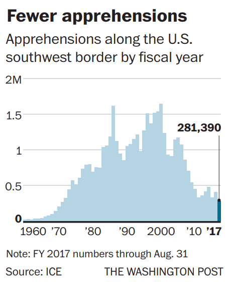 Apprehensions along US southwest border fiscal year