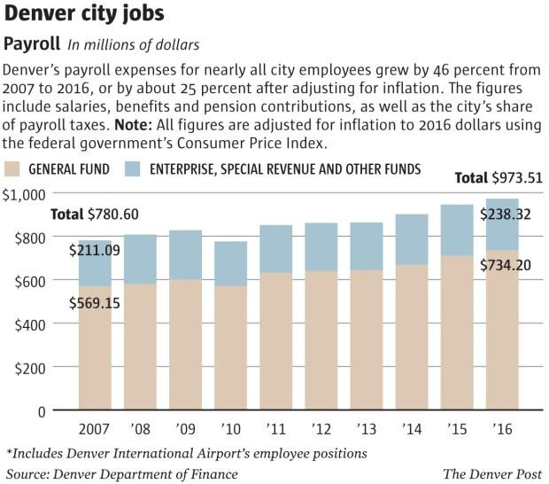Denver city hiring and payroll