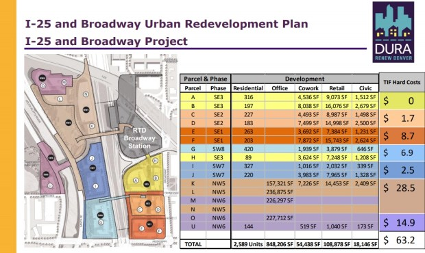 The above map and table outline types of development and public investments planned in three of four districts in the Interstate 25 and Broadway urban redevelopment plan outlined by Broadway Station Partners. The development sites are mostly located between the South Platte River and Broadway south of I-25. The plans include two pedestrian crossings over the central railroad tracks.