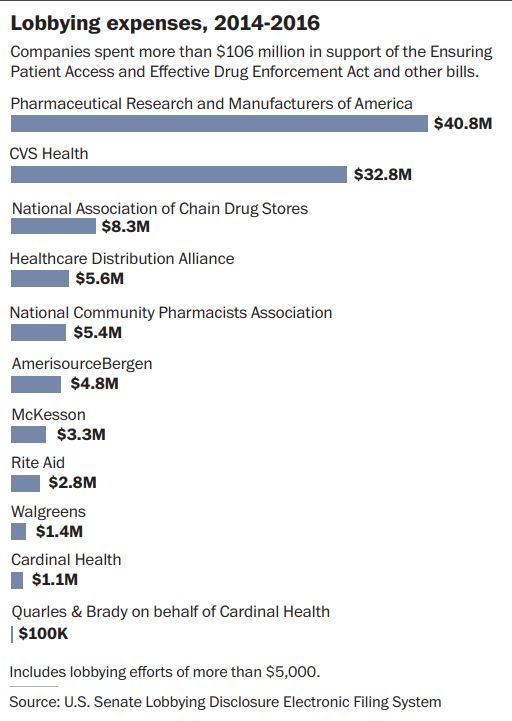 opioid lobbying