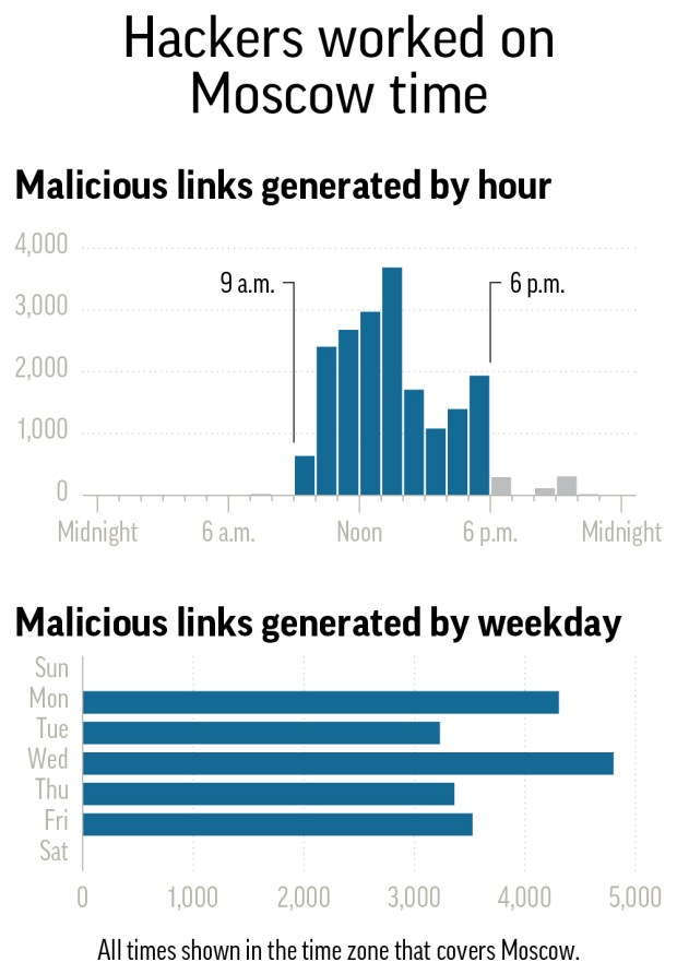 Graphic shows when fake password-reset links were created, as part of a hacking attack closely aligned with the Russian government.