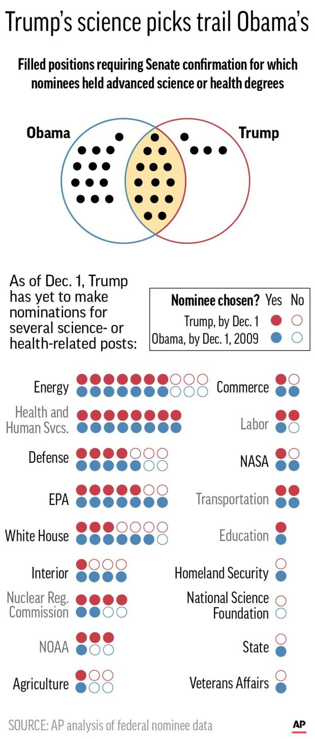 Graphic shows science-related presidential appointments.