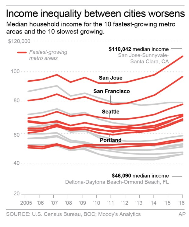Income inequality between cities. (Click to enlarge)