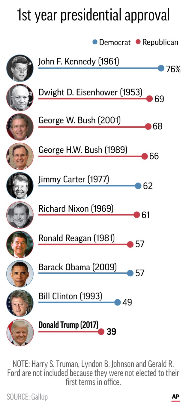 Graphic shows average job approval ratings for U.S. presidents in the first year of office.