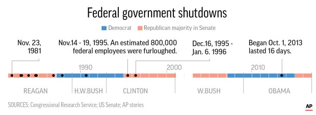 Not all the shutdows are of the same importance.