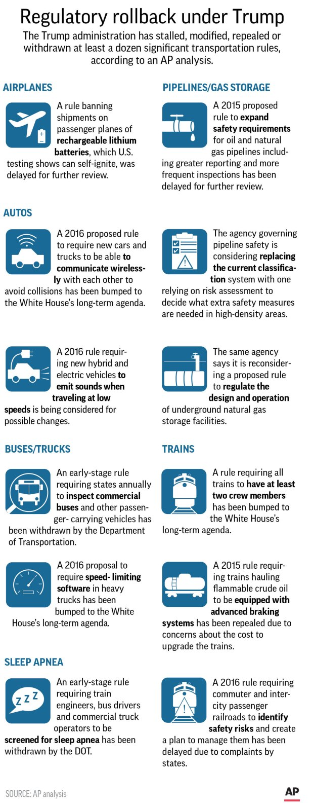 Graphic outlines some of the transportation rules rolled back or delayed by the Trump administration.