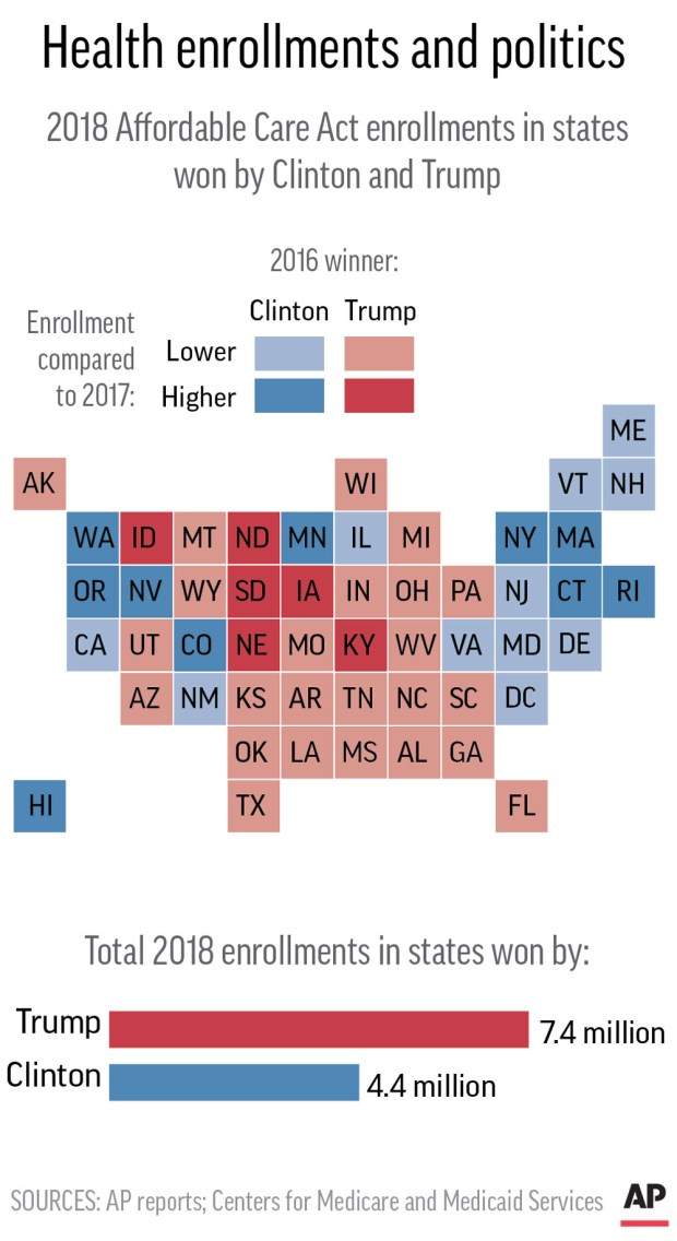 Graphic shows 2018 enrollments under the Affordable Care Act by state compared to the 2016 presidential winner.