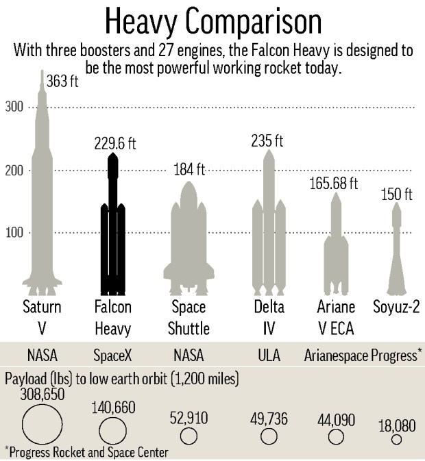 Chart compares heavy-class rockets by height and payload to low-Earth orbit.