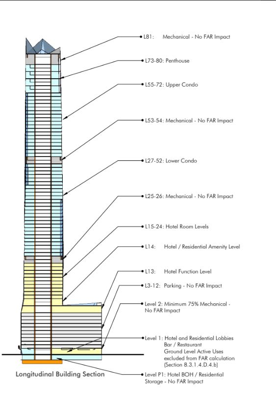 This cross section of Six Fifty 17, a proposed 81-story skyscraper that would be Denver's tallest building. outlines how the floors would be used. This graphic was part of a site concept submitted to the City of Denver on or about Feb. 14, 2018 by Davis Partnership Architects on behalf of developer Greenwich Realty Capital.