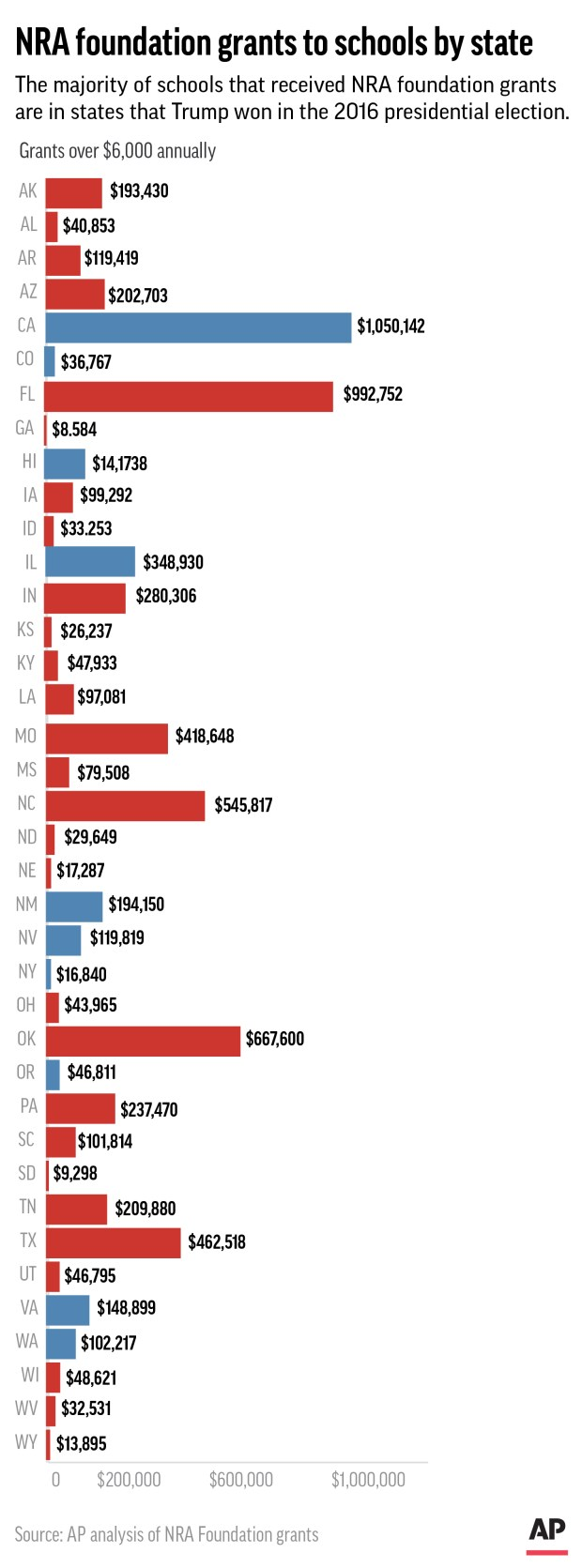 Graphic shows NRA foundation donations by to schools by state.